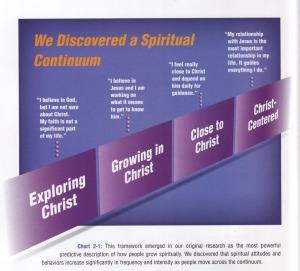 spiritual-continuum
