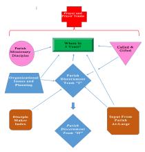 St. Monica Discernment Strategy