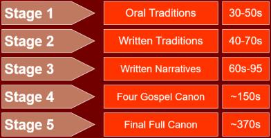 gospel chart